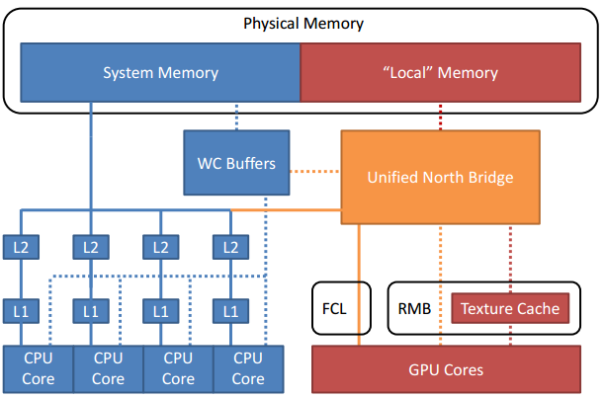 XBoxOne SoC architecture