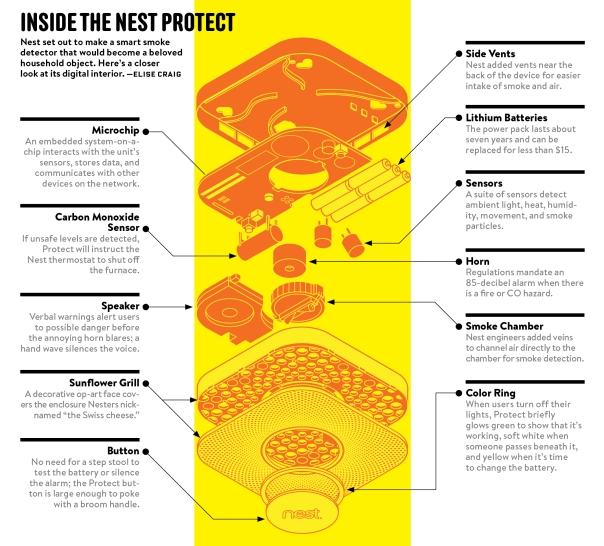 Inside Nest Protect